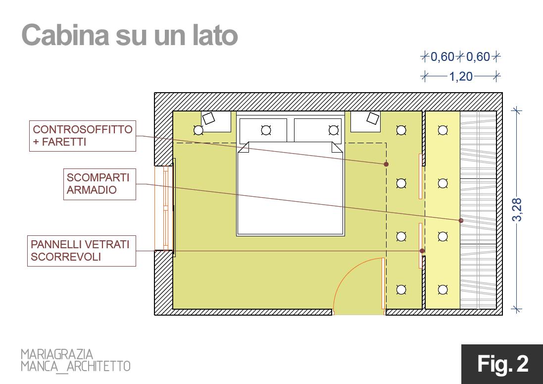 Come progettare una cabina armadio architetto digitale for Progettare la camera