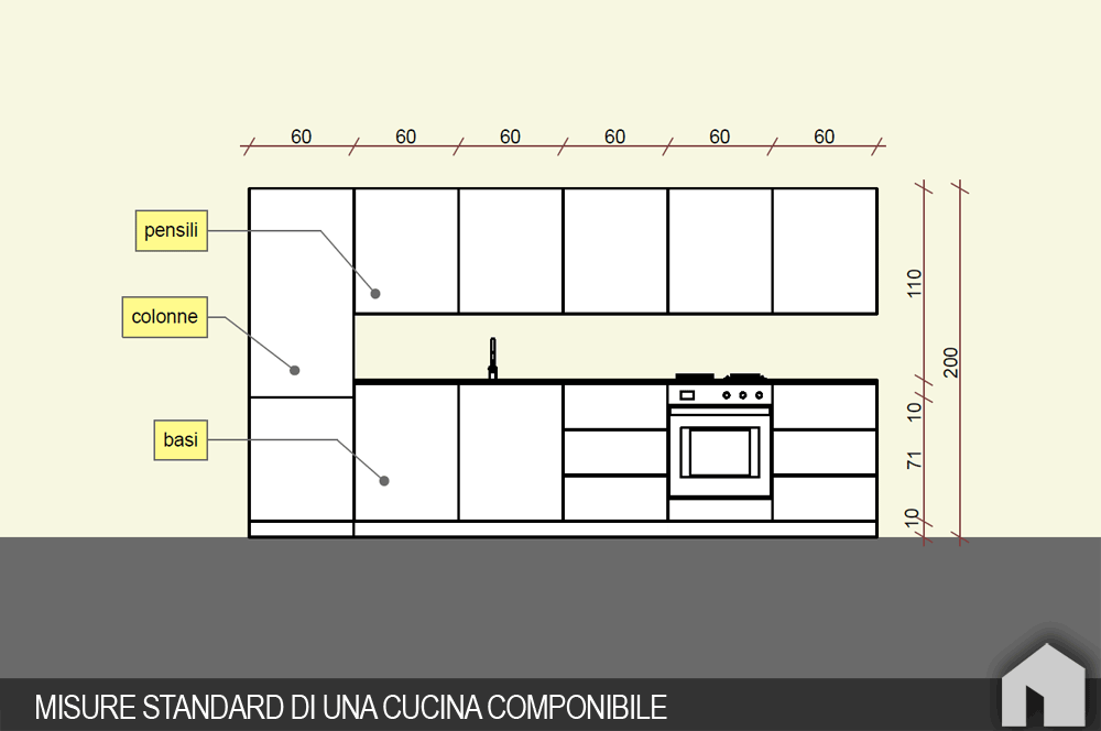 Come progettare una cucina componibile architetto digitale - Larghezza mobili cucina ...