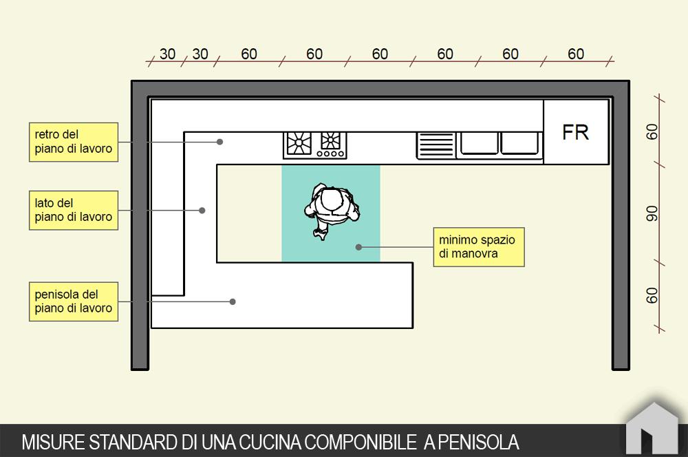 Come progettare una cucina componibile architetto digitale - Misure basi cucina ...