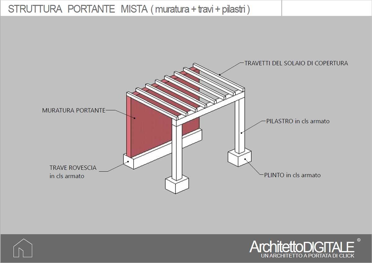 Struttura Di Un Solaio la struttura portante nel progetto di una casa | architetto